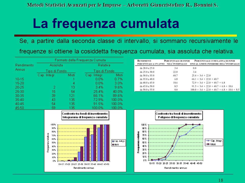 Metodi Statistici Avanzati per le Imprese – Arboretti Giancristofaro R., Bonnini S. 18 La frequenza cumulata Se, a partire dalla seconda classe di int