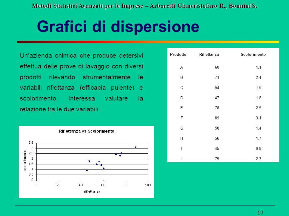 Metodi Statistici Avanzati per le Imprese – Arboretti Giancristofaro R., Bonnini S. 19 Grafici di dispersione Un'azienda chimica che produce detersivi