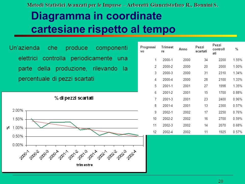 Metodi Statistici Avanzati per le Imprese – Arboretti Giancristofaro R., Bonnini S. 20 Diagramma in coordinate cartesiane rispetto al tempo Un'azienda