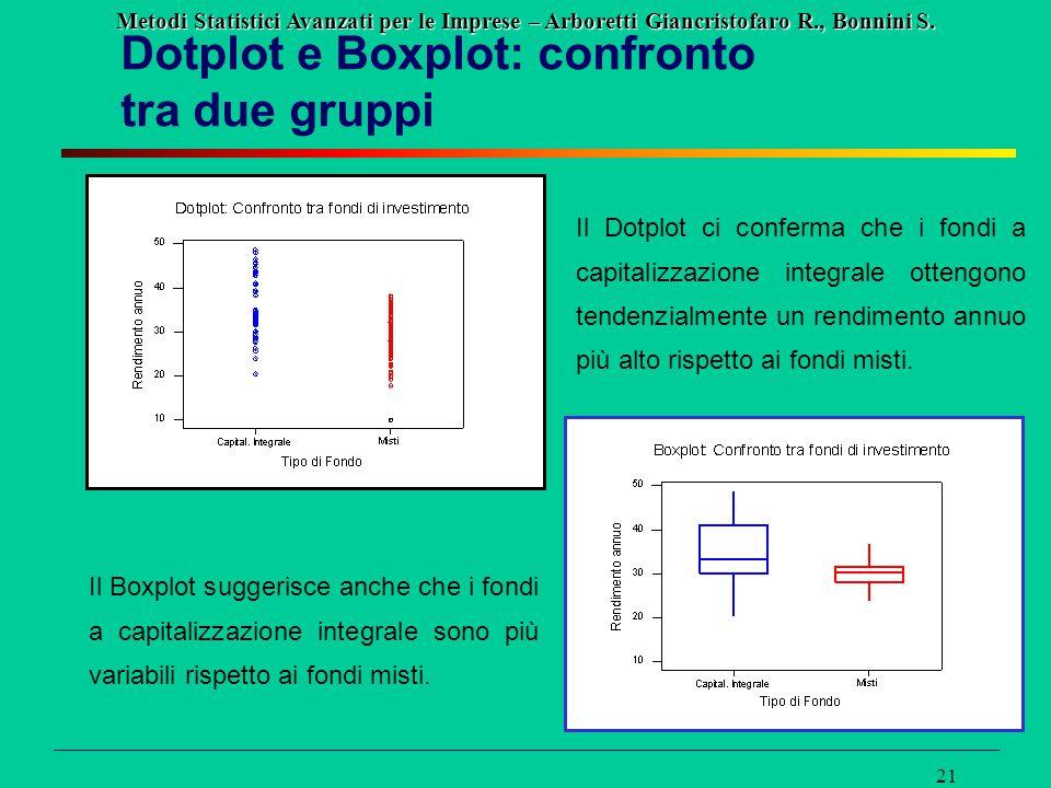 Metodi Statistici Avanzati per le Imprese – Arboretti Giancristofaro R., Bonnini S. 21 Dotplot e Boxplot: confronto tra due gruppi Il Dotplot ci confe