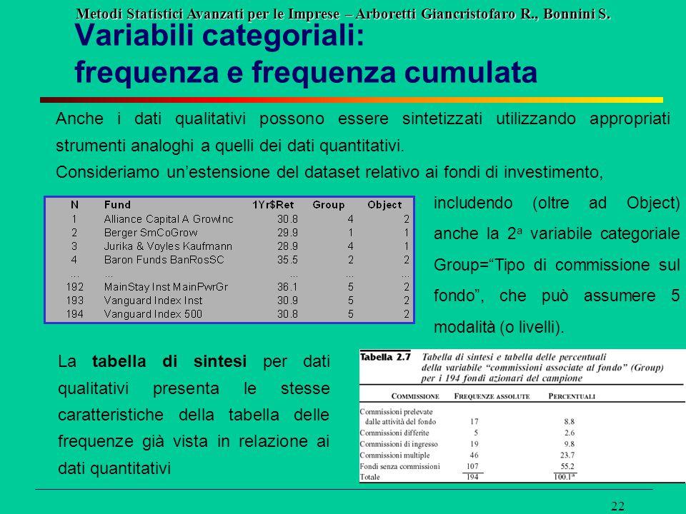 Metodi Statistici Avanzati per le Imprese – Arboretti Giancristofaro R., Bonnini S. 22 Variabili categoriali: frequenza e frequenza cumulata Anche i d