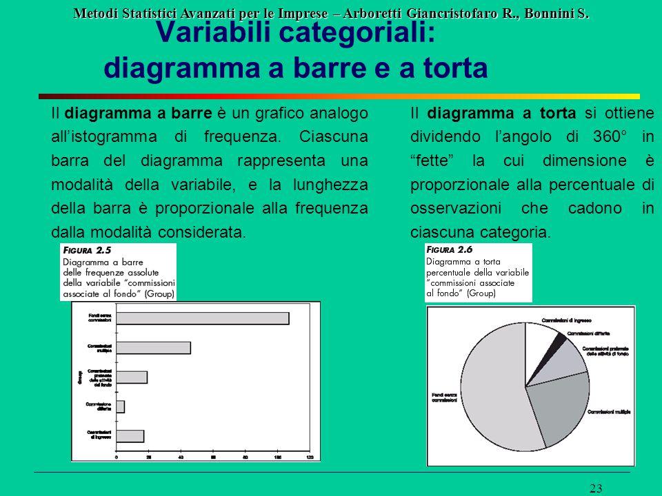 Metodi Statistici Avanzati per le Imprese – Arboretti Giancristofaro R., Bonnini S. 23 Variabili categoriali: diagramma a barre e a torta Il diagramma