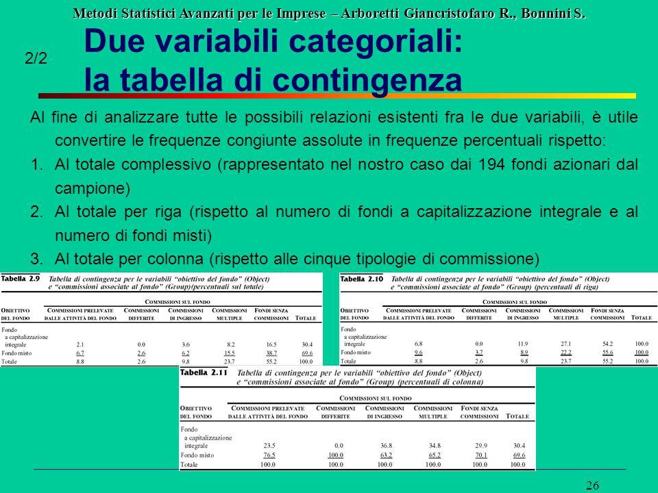 Metodi Statistici Avanzati per le Imprese – Arboretti Giancristofaro R., Bonnini S. 26 2/2 Al fine di analizzare tutte le possibili relazioni esistent