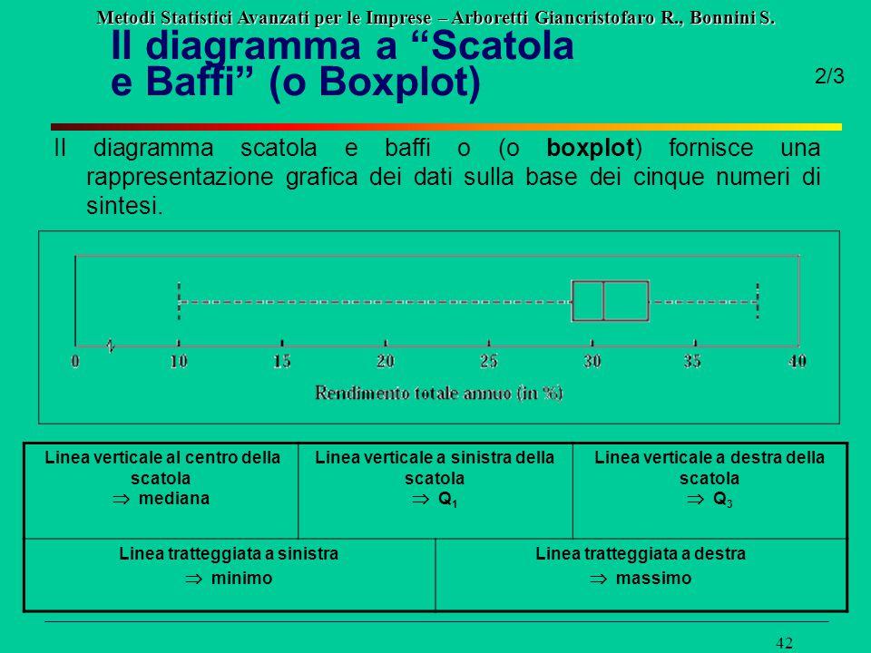 Metodi Statistici Avanzati per le Imprese – Arboretti Giancristofaro R., Bonnini S. 42 Il diagramma scatola e baffi o (o boxplot) fornisce una rappres