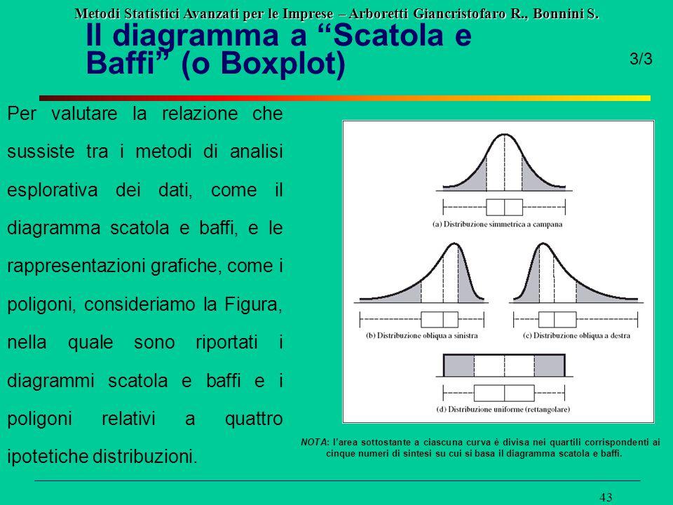 """Metodi Statistici Avanzati per le Imprese – Arboretti Giancristofaro R., Bonnini S. 43 Il diagramma a """"Scatola e Baffi"""" (o Boxplot) 3/3 Per valutare l"""