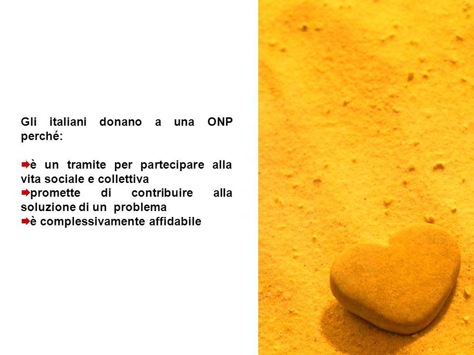 Gli italiani donano a una ONP perché:  è un tramite per partecipare alla vita sociale e collettiva  promette di contribuire alla soluzione di un problema  è complessivamente affidabile