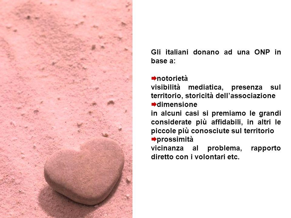 Gli italiani donano ad una ONP in base a:  notorietà visibilità mediatica, presenza sul territorio, storicità dell'associazione  dimensione in alcun