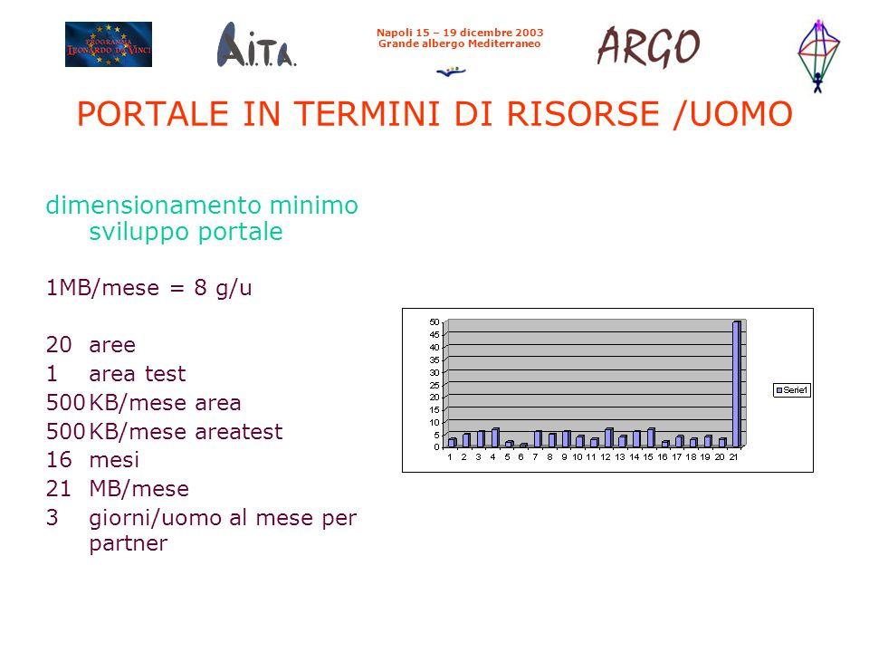 PORTALE IN TERMINI DI RISORSE /UOMO dimensionamento minimo sviluppo portale 1MB/mese = 8 g/u 20aree 1area test 500KB/mese area 500KB/mese areatest 16m