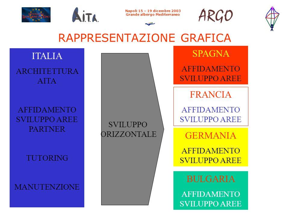 RAPPRESENTAZIONE GRAFICA Napoli 15 – 19 dicembre 2003 Grande albergo Mediterraneo ITALIA ARCHITETTURA AITA AFFIDAMENTO SVILUPPO AREE PARTNER TUTORING