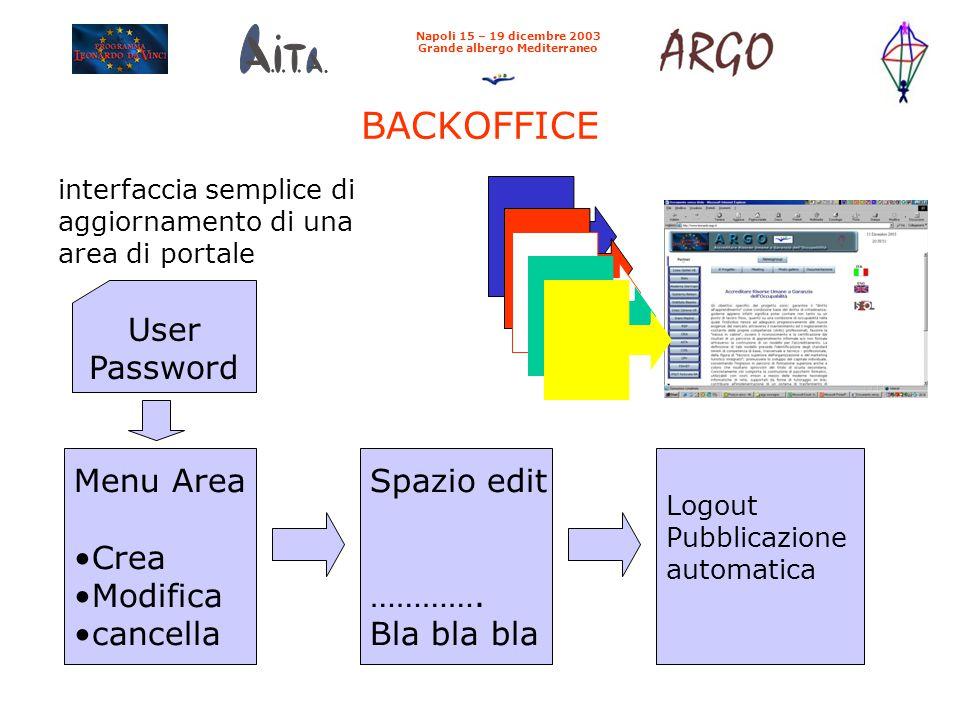 BACKOFFICE Napoli 15 – 19 dicembre 2003 Grande albergo Mediterraneo interfaccia semplice di aggiornamento di una area di portale User Password Menu Area Crea Modifica cancella Spazio edit ………….