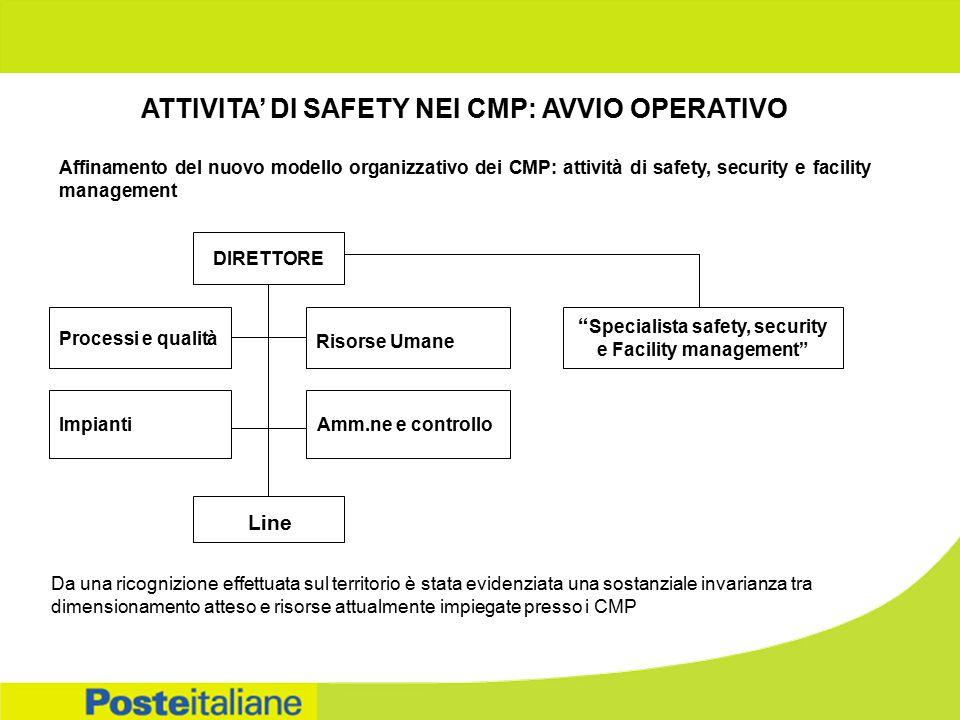 ATTIVITA' DI SAFETY NEI CMP: AVVIO OPERATIVO Affinamento del nuovo modello organizzativo dei CMP: attività di safety, security e facility management D