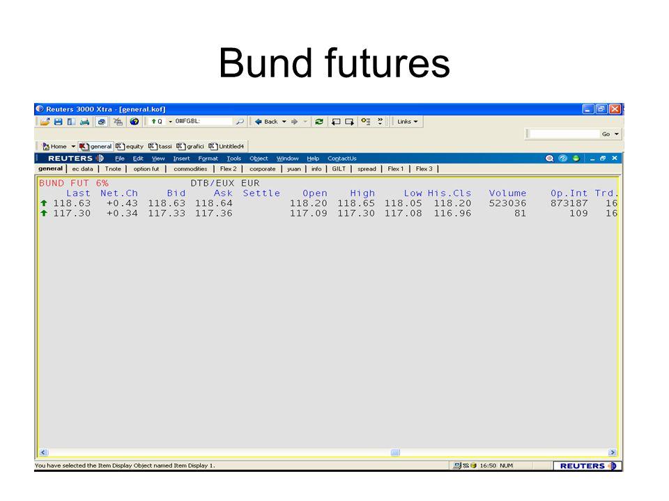 Bund futures