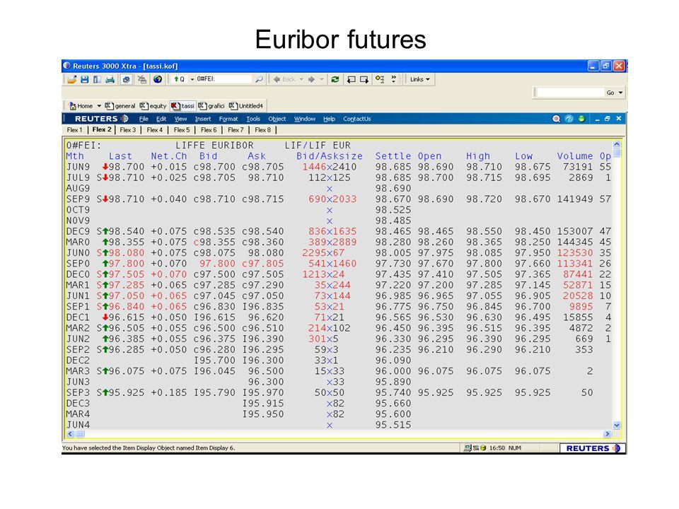 Euribor futures