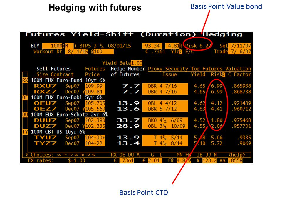 Basis Point Value bond Basis Point CTD Hedging with futures