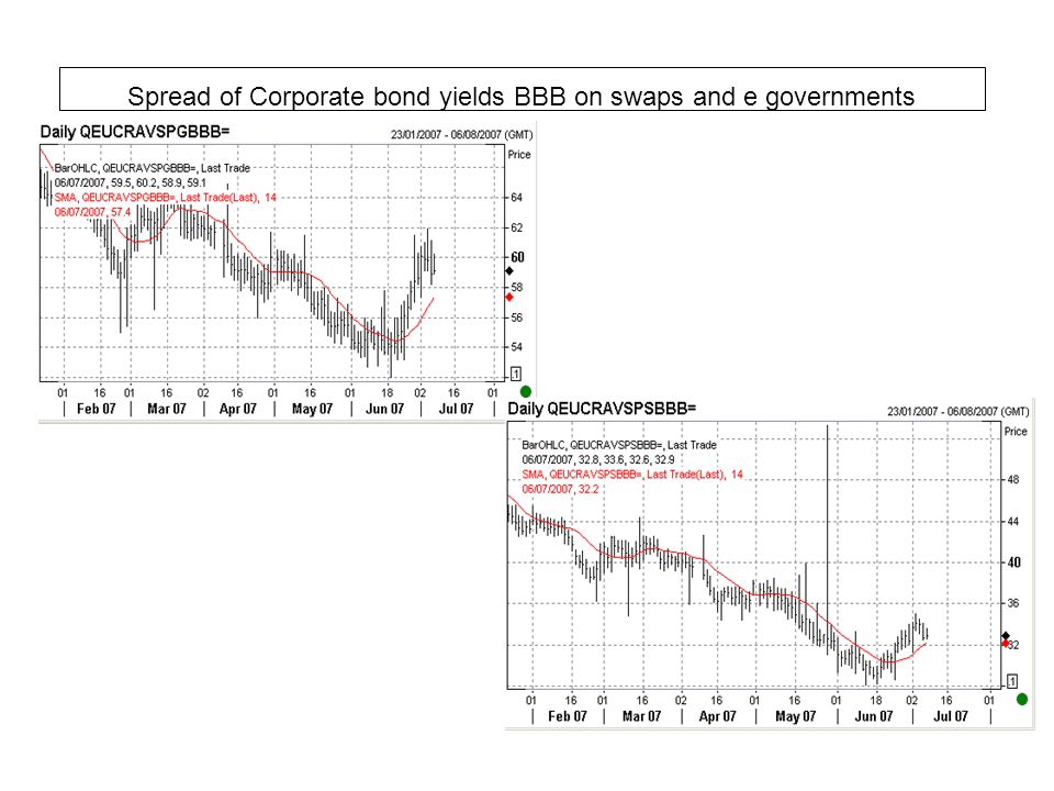 Spread of Corporate bond yields BBB on swaps and e governments