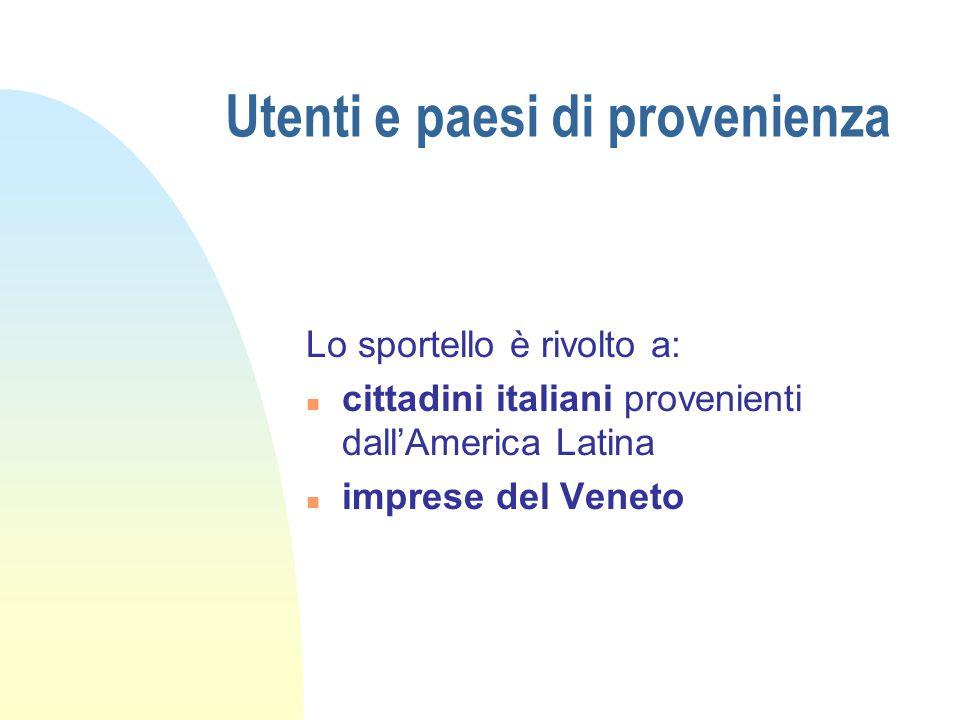 Utenti e paesi di provenienza Lo sportello è rivolto a: n cittadini italiani provenienti dall'America Latina n imprese del Veneto