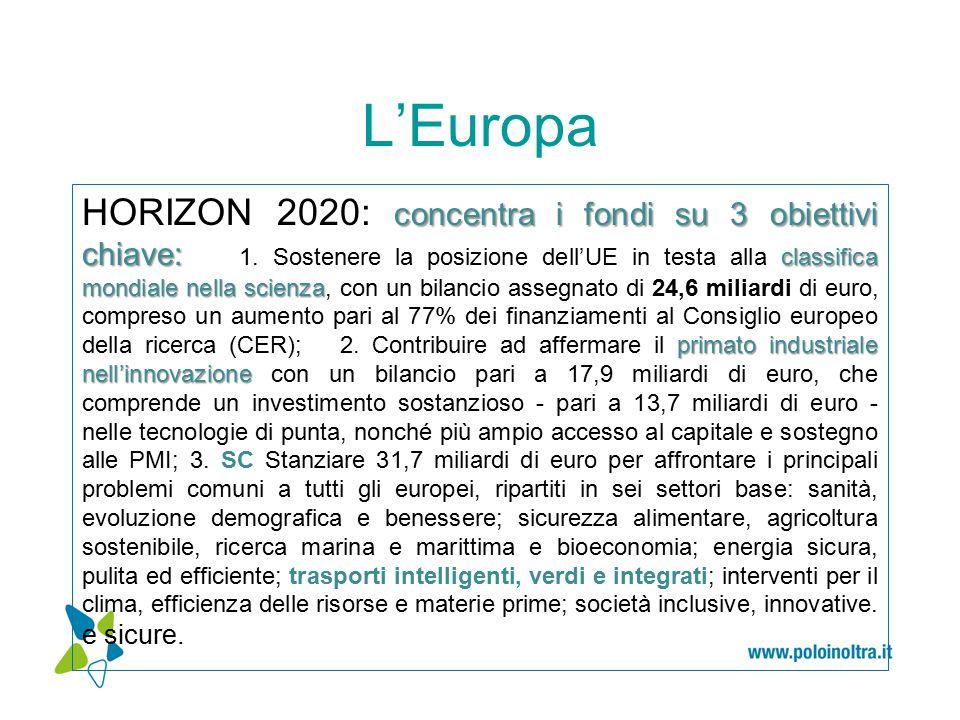 L'Europa concentra i fondi su 3 obiettivi chiave: classifica mondiale nella scienza primato industriale nell'innovazione HORIZON 2020: concentra i fondi su 3 obiettivi chiave: 1.