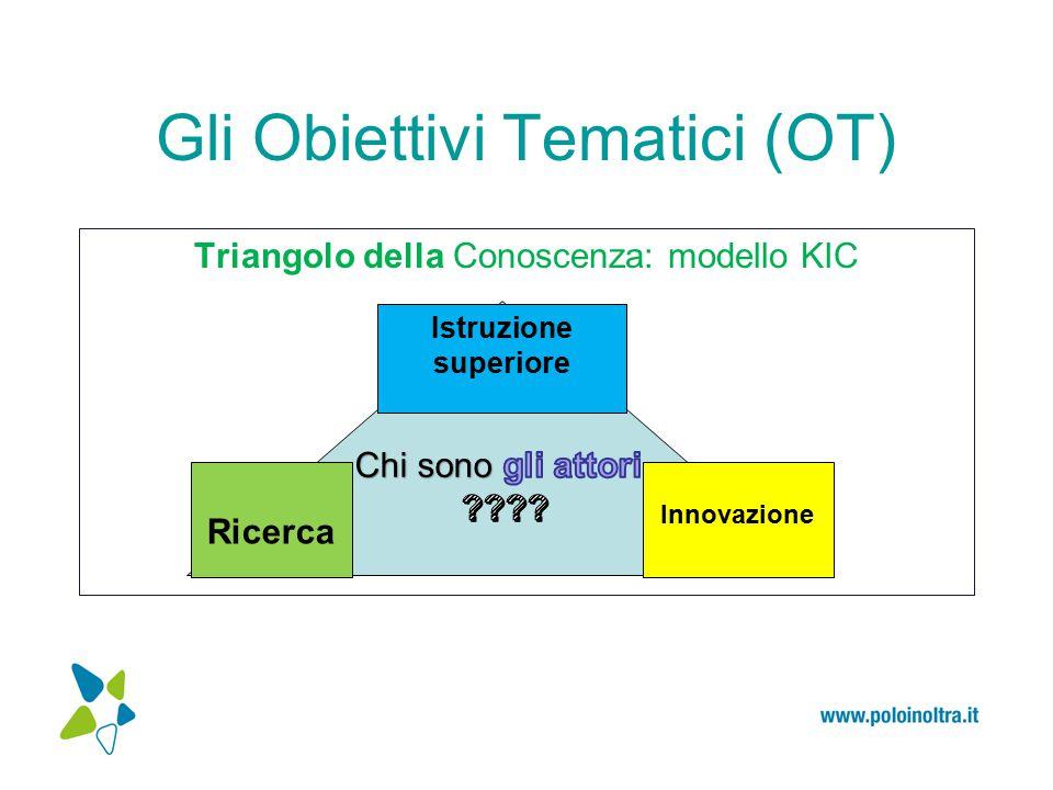 Gli Obiettivi Tematici (OT) Triangolo della Conoscenza: modello KIC Ricerca Istruzione superiore Innovazione