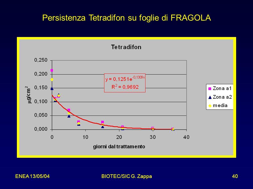 ENEA 13/05/04BIOTEC/SIC G. Zappa40 Persistenza Tetradifon su foglie di FRAGOLA