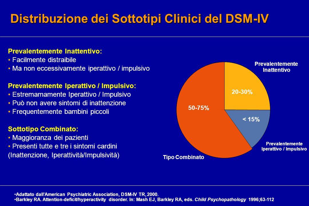Distribuzione dei Sottotipi Clinici del DSM-IV 50-75% 20-30% < 15% Tipo Combinato Prevalentemente Iperattivo / Impulsivo Prevalentemente Inattentivo Adattato dall'American Psychiatric Association, DSM-IV TR, 2000.