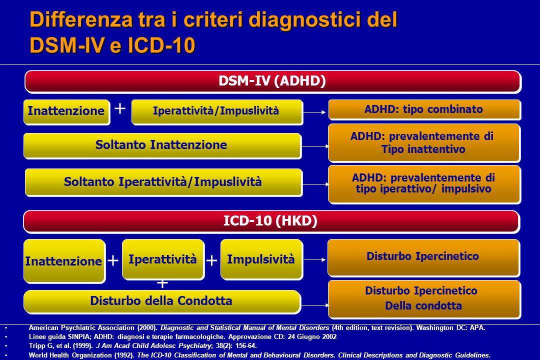 + ICD-10 (HKD) Disturbo Ipercinetico Inattenzione Iperattività Impulsività ++ Disturbo Ipercinetico Della condotta Disturbo Ipercinetico Della condotta Disturbo della Condotta DSM-IV (ADHD) ADHD: tipo combinato Inattenzione Iperattività/Impuslività + ADHD: prevalentemente di Tipo inattentivo ADHD: prevalentemente di Tipo inattentivo Soltanto Inattenzione ADHD: prevalentemente di tipo iperattivo/ impulsivo Soltanto Iperattività/Impuslività Differenza tra i criteri diagnostici del DSM-IV e ICD-10 American Psychiatric Association (2000).