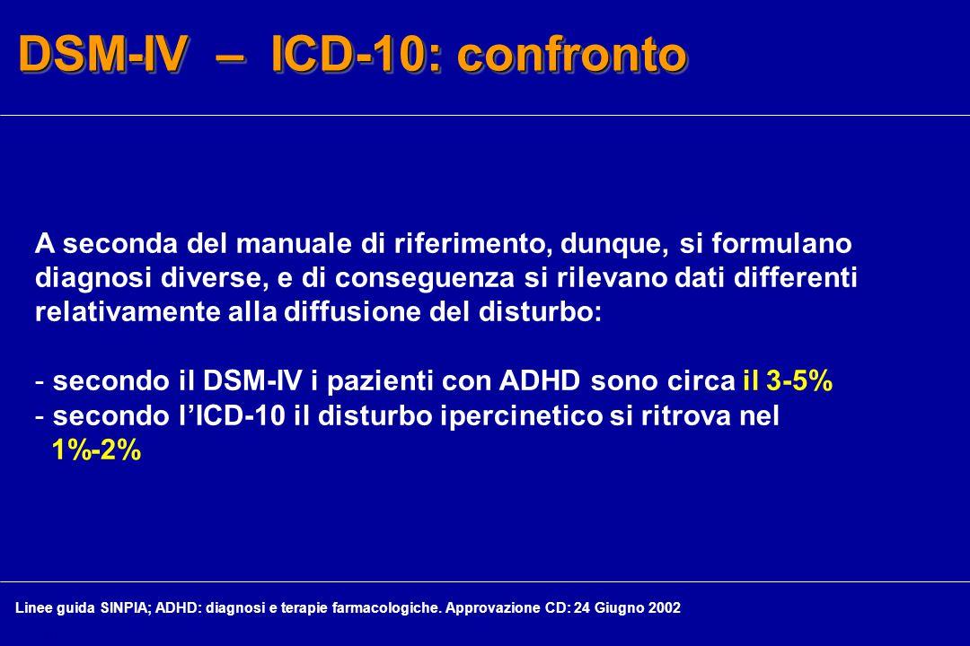 DSM-IV – ICD-10: confronto A seconda del manuale di riferimento, dunque, si formulano diagnosi diverse, e di conseguenza si rilevano dati differenti relativamente alla diffusione del disturbo: - secondo il DSM-IV i pazienti con ADHD sono circa il 3-5% - secondo l'ICD-10 il disturbo ipercinetico si ritrova nel 1%-2% Linee guida SINPIA; ADHD: diagnosi e terapie farmacologiche.