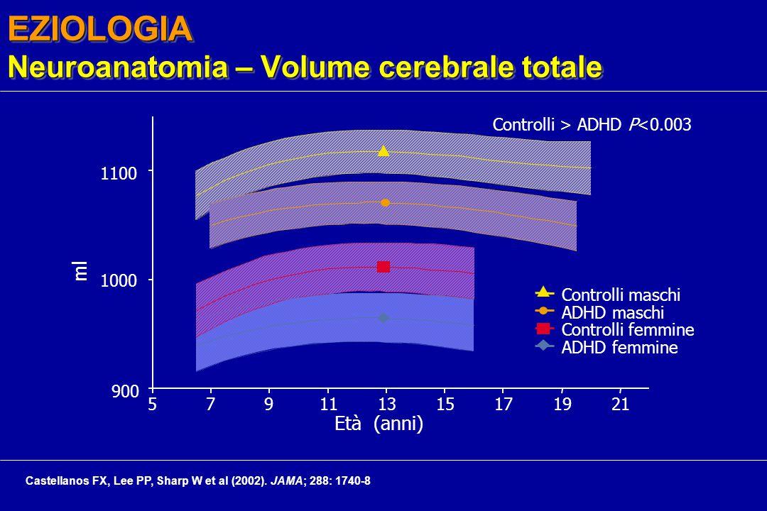 EZIOLOGIA Neuroanatomia – Volume cerebrale totale Età (anni) 900 1000 1100 5791113151719 21 ml Controlli maschi ADHD maschi Controlli femmine ADHD femmine Controlli > ADHD P<0.003 Castellanos FX, Lee PP, Sharp W et al (2002).