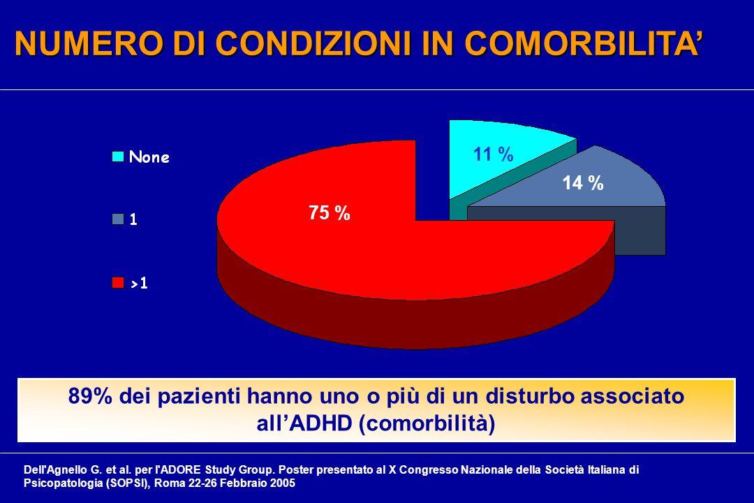 NUMERO DI CONDIZIONI IN COMORBILITA' 89% dei pazienti hanno uno o più di un disturbo associato all'ADHD (comorbilità) 75 % 14 % 11 % Dell Agnello G.