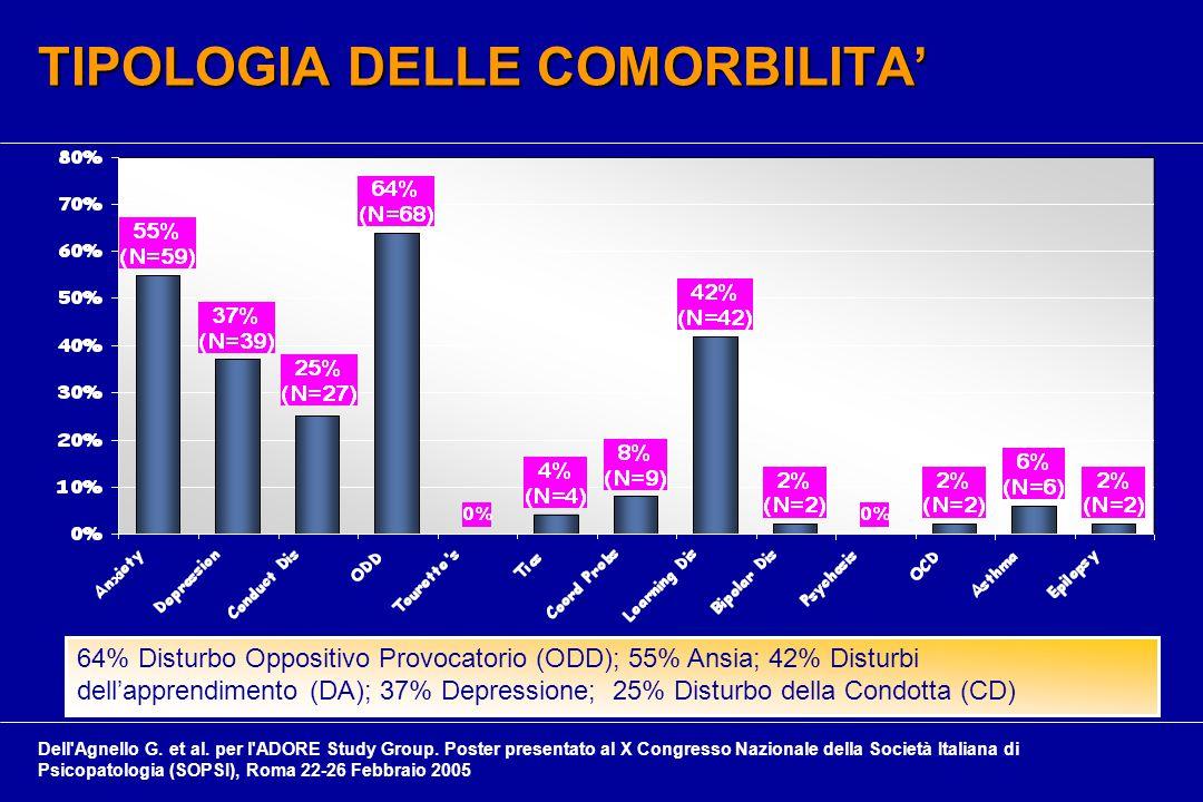 TIPOLOGIA DELLE COMORBILITA' TIPOLOGIA DELLE COMORBILITA' 64% Disturbo Oppositivo Provocatorio (ODD); 55% Ansia; 42% Disturbi dell'apprendimento (DA); 37% Depressione; 25% Disturbo della Condotta (CD) Dell Agnello G.