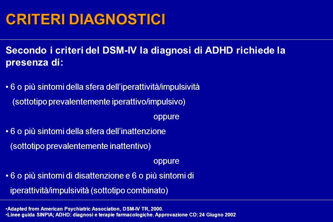 Secondo i criteri del DSM-IV la diagnosi di ADHD richiede la presenza di: 6 o più sintomi della sfera dell'iperattività/impulsività (sottotipo prevalentemente iperattivo/impulsivo) oppure 6 o più sintomi della sfera dell'inattenzione (sottotipo prevalentemente inattentivo) oppure 6 o più sintomi di disattenzione e 6 o più sintomi di iperattività/impulsività (sottotipo combinato) CRITERI DIAGNOSTICI Adapted from American Psychiatric Association, DSM-IV TR, 2000.