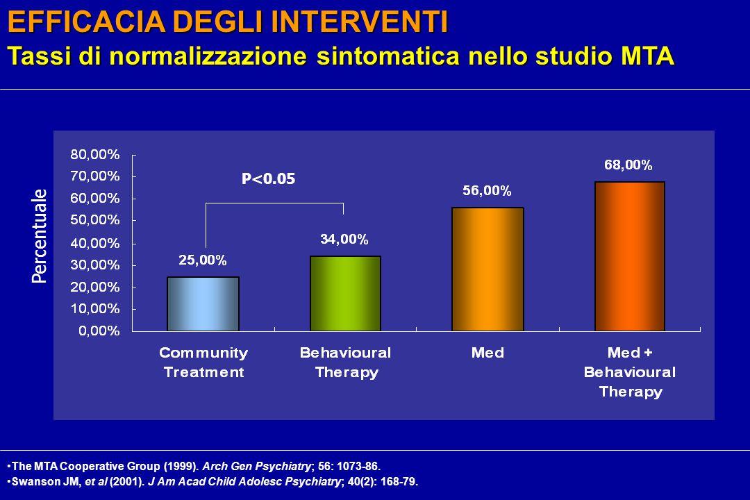 P<0.05 EFFICACIA DEGLI INTERVENTI Tassi di normalizzazione sintomatica nello studio MTA Percentuale The MTA Cooperative Group (1999).