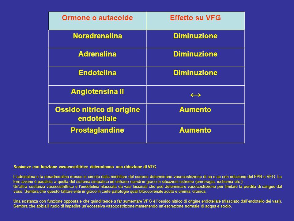 Ormone o autacoideEffetto su VFG NoradrenalinaDiminuzione AdrenalinaDiminuzione EndotelinaDiminuzione Angiotensina II ↔ Ossido nitrico di origine endoteliale Aumento ProstaglandineAumento Sostanze con funzione vasocostrittrice determinano una riduzione di VFG L'adrenalina e la noradrenalina messe in circolo dalla midollare del surrene determinano vasocostrizione di aa e ae con riduzione del FPR e VFG.