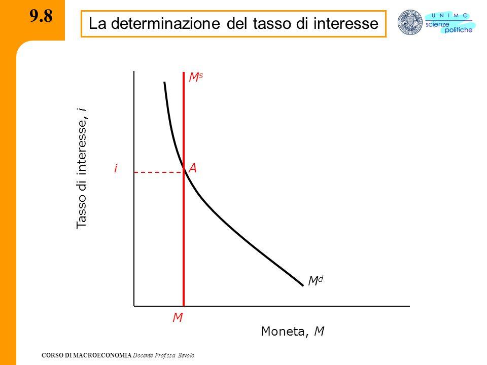 CORSO DI MACROECONOMIA Docente Prof.ssa Bevolo 9.8 La determinazione del tasso di interesse MdMd Moneta, M Tasso di interesse, i i M MsMs A