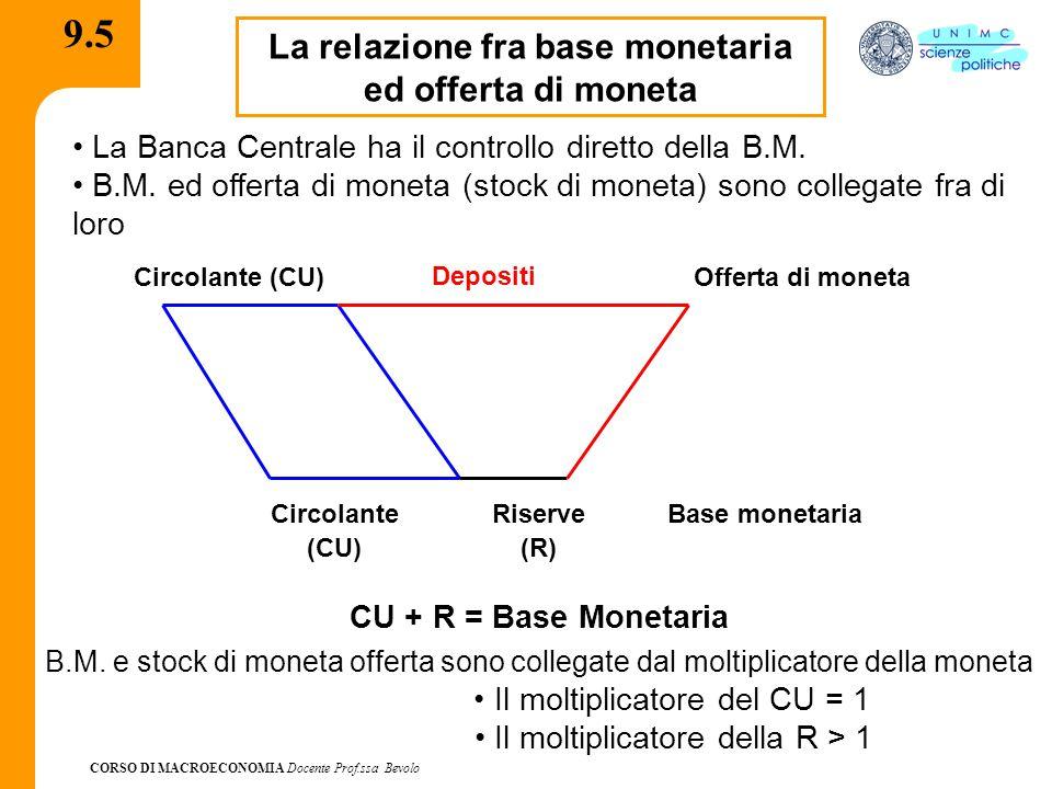 CORSO DI MACROECONOMIA Docente Prof.ssa Bevolo 9.5 La relazione fra base monetaria ed offerta di moneta La Banca Centrale ha il controllo diretto della B.M.