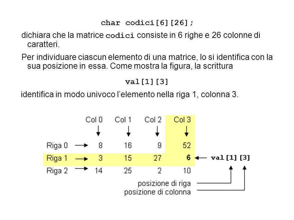 val[1][3] identifica in modo univoco l'elemento nella riga 1, colonna 3. char codici[6][26]; dichiara che la matrice codici consiste in 6 righe e 26 c