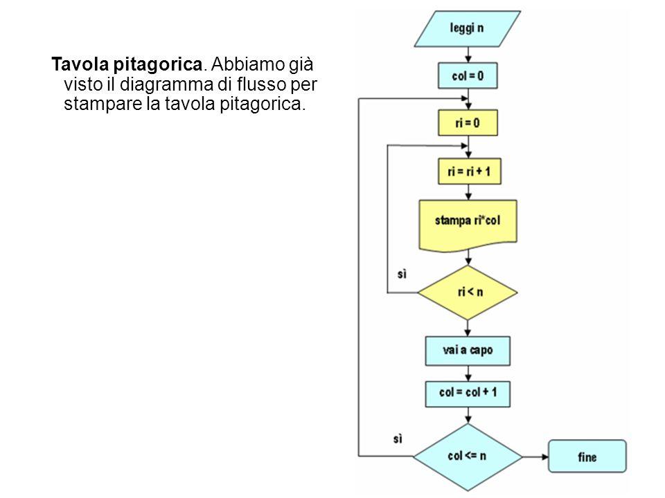 Tavola pitagorica. Abbiamo già visto il diagramma di flusso per stampare la tavola pitagorica.