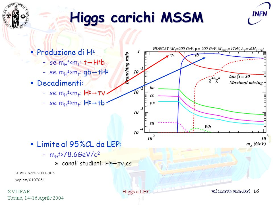 XVI IFAE Torino, 14-16 Aprile 2004 Higgs a LHCRiccardo Ranieri 16 Higgs carichi MSSM  Produzione di H ± t → H ± b –se m H ± <m t : t → H ± b gb → tH ± –se m H ± >m t : gb → tH ±  Decadimenti: H ± →τν –se m H ± <m t : H ± →τν H ± → tb –se m H ± >m t : H ± → tb  Limite al 95%CL da LEP: –m H ± >78.6GeV/c 2 »canali studiati: H ± →τν,cs LHWG Note 2001-005 hep-ex/0107031