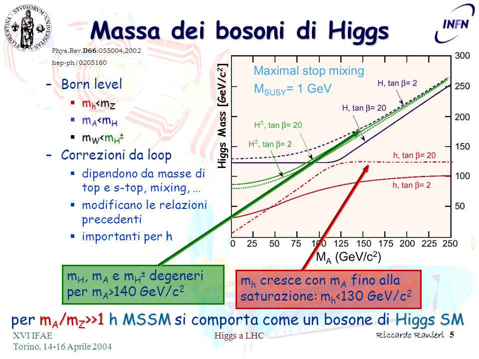 XVI IFAE Torino, 14-16 Aprile 2004 Higgs a LHCRiccardo Ranieri 5 Massa dei bosoni di Higgs –Born level  m h <m Z  m A <m H  m W <m H ± –Correzioni