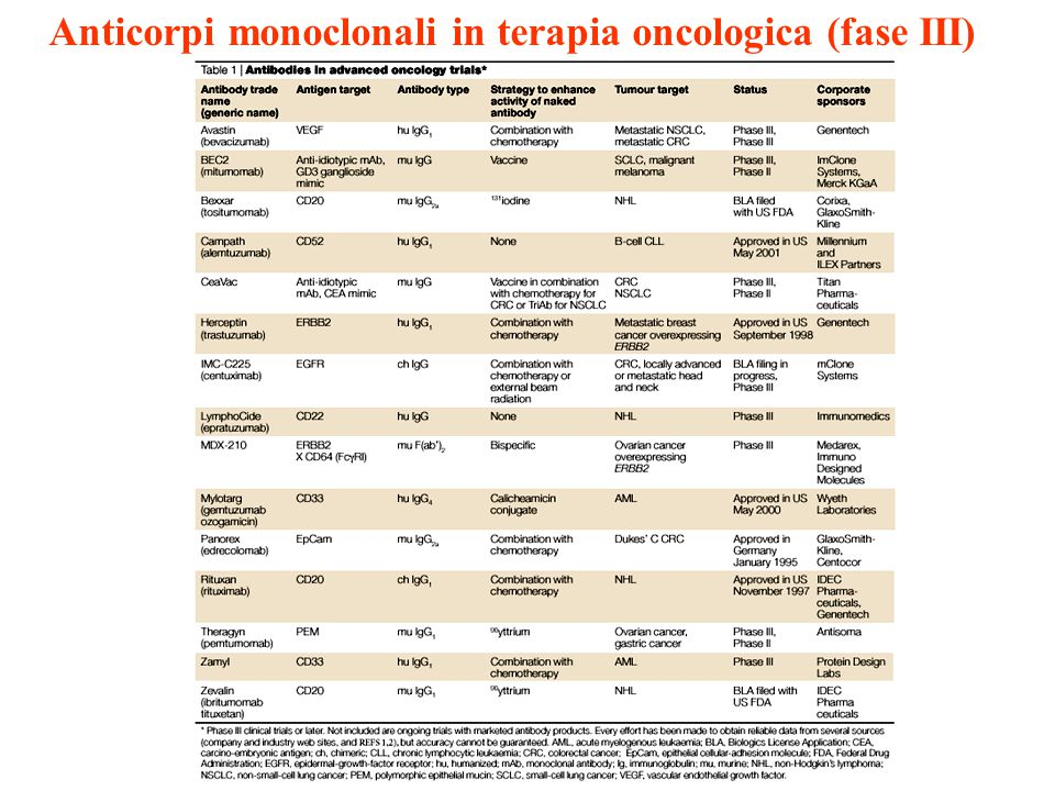 Anticorpi monoclonali in terapia oncologica (fase III)