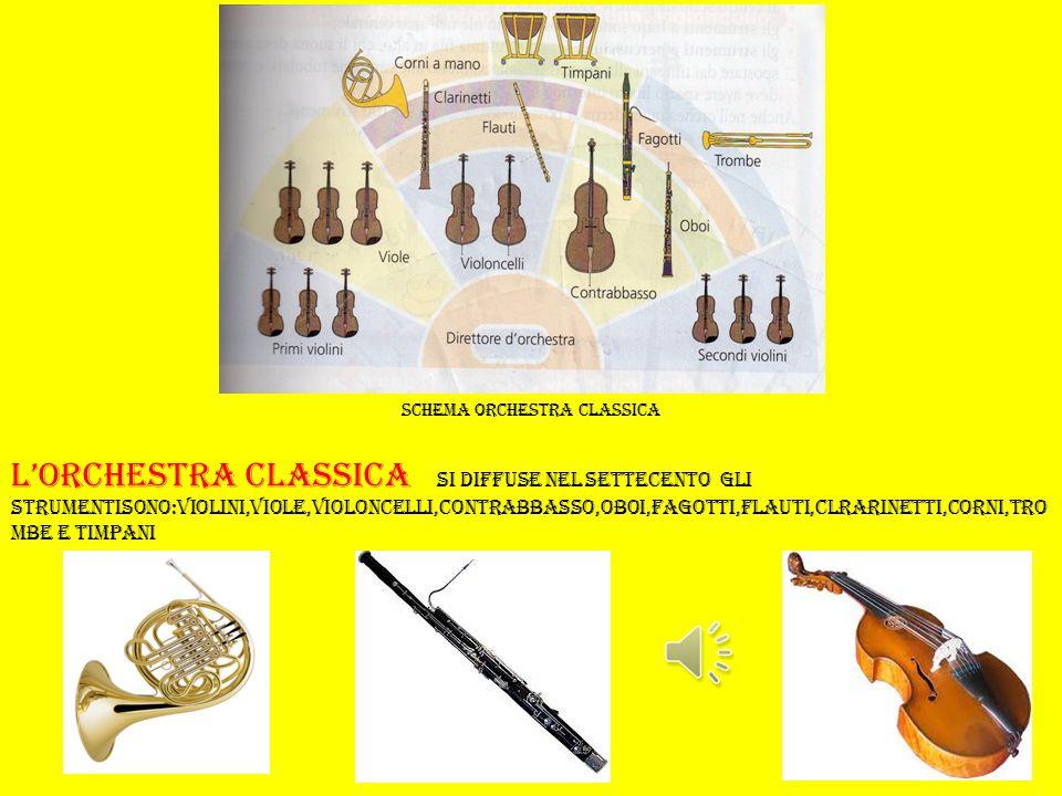 schema orchestra barocca l'Orchestra barocca si diffuse nel seicento\settecento gli strumenti sono: violini,clavicembalo,viole,violoncelli,contabbasso