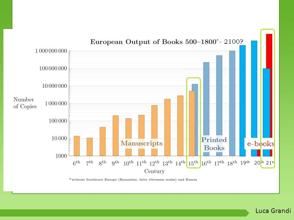 19 th 21 st 20 th e-books - 2100? Luca Grandi