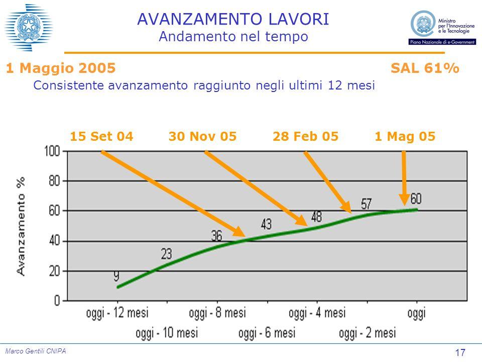 17 Marco Gentili CNIPA AVANZAMENTO LAVORI Andamento nel tempo 15 Set 041 Mag 0528 Feb 0530 Nov 05 1 Maggio 2005SAL 61% Consistente avanzamento raggiunto negli ultimi 12 mesi