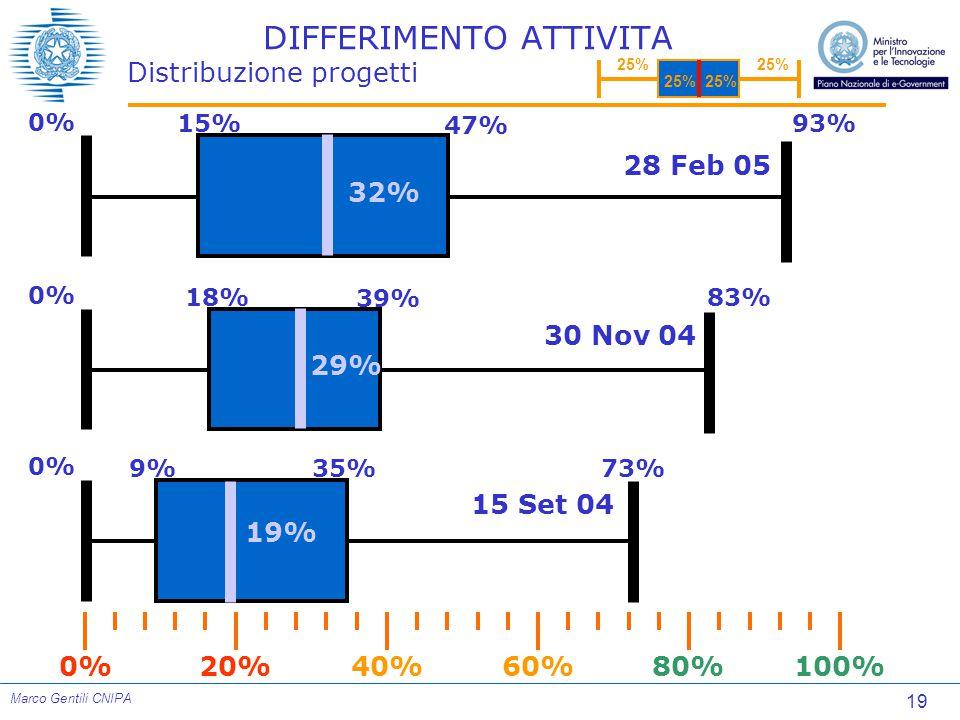 19 Marco Gentili CNIPA DIFFERIMENTO ATTIVITA Distribuzione progetti 0% 9% 35%73% 19% 0%100%80%60%40%20% 0% 18% 39% 83% 29% 0% 15% 47% 93% 32% 15 Set 04 30 Nov 04 28 Feb 05 25%