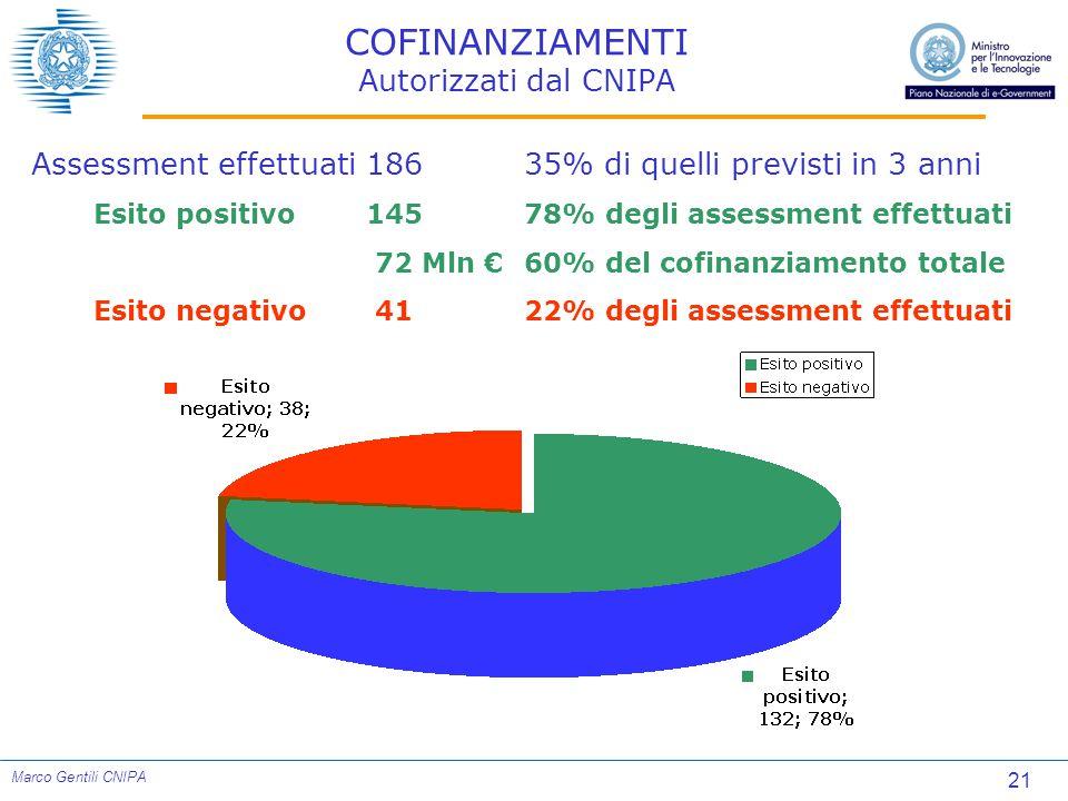21 Marco Gentili CNIPA COFINANZIAMENTI Autorizzati dal CNIPA Assessment effettuati18635% di quelli previsti in 3 anni Esito positivo14578% degli assessment effettuati 72 Mln €60% del cofinanziamento totale Esito negativo 4122% degli assessment effettuati