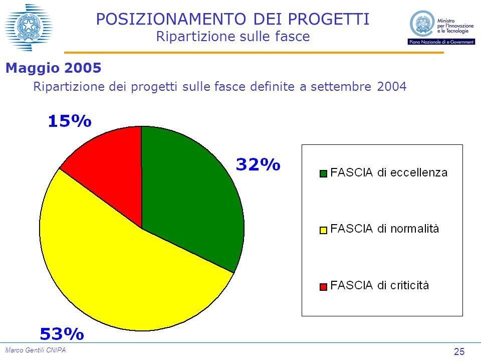 25 Marco Gentili CNIPA POSIZIONAMENTO DEI PROGETTI Ripartizione sulle fasce Maggio 2005 Ripartizione dei progetti sulle fasce definite a settembre 2004