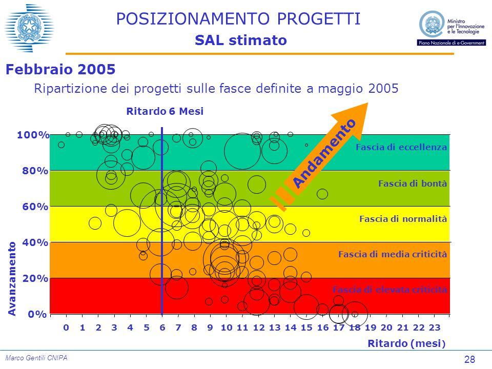 28 Marco Gentili CNIPA POSIZIONAMENTO PROGETTI SAL stimato Febbraio 2005 Ripartizione dei progetti sulle fasce definite a maggio 2005