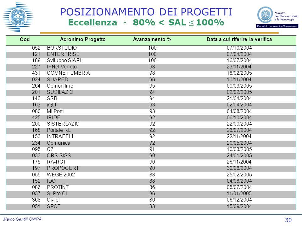 30 Marco Gentili CNIPA POSIZIONAMENTO DEI PROGETTI Eccellenza - 80% < SAL ≤ 100% CodAcronimo ProgettoAvanzamento %Data a cui riferire la verifica 052BORSTUDIO10007/10/2004 121ENTERPRISE10007/04/2004 189Sviluppo SIARL10016/07/2004 227IPNet Veneto9823/11/2004 431COMNET UMBRIA9818/02/2005 024SUAPED9610/11/2004 264Comon line9509/03/2005 201SUSILAZIO9402/02/2005 143SSB9421/04/2004 163@LI9302/04/2004 080MI.Porti9304/08/2004 425IRIDE9206/10/2004 200SISTERLAZIO9222/09/2004 168Portale RL9223/07/2004 153INTRAEELL9222/11/2004 234Comunica9220/05/2004 095C79110/03/2005 033CRS-SISS9024/01/2005 175RA-RCT9026/11/2004 197PROPOCERT9030/06/2004 055WEGE 20028825/02/2005 152IDO8804/08/2004 086PROTINT8605/07/2004 037Si.Pro.Ci.8611/01/2005 368Ci-Tel8606/12/2004 051SPOT8315/09/2004