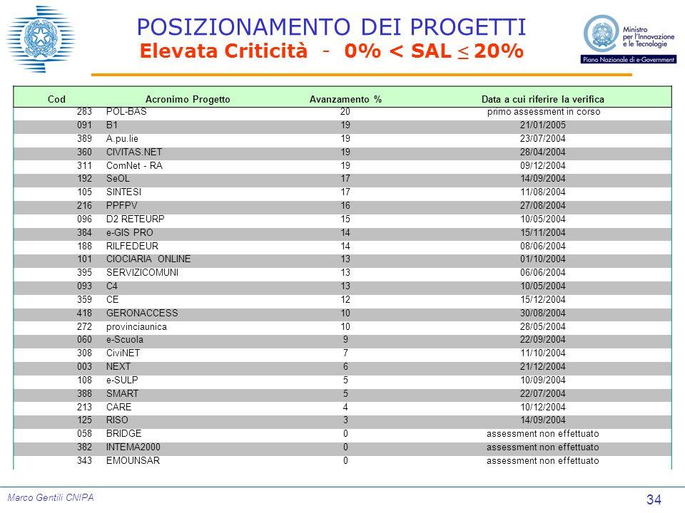 34 Marco Gentili CNIPA POSIZIONAMENTO DEI PROGETTI Elevata Criticità - 0% < SAL ≤ 20% CodAcronimo ProgettoAvanzamento %Data a cui riferire la verifica 283POL-BAS20 primo assessment in corso 091B11921/01/2005 389A.pu.lie1923/07/2004 360CIVITAS.NET1928/04/2004 311ComNet - RA1909/12/2004 192SeOL1714/09/2004 105SINTESI1711/08/2004 216PPFPV1627/08/2004 096D2 RETEURP1510/05/2004 384e-GIS PRO1415/11/2004 188RILFEDEUR1408/06/2004 101CIOCIARIA ONLINE1301/10/2004 395SERVIZICOMUNI1306/06/2004 093C41310/05/2004 359CE1215/12/2004 418GERONACCESS1030/08/2004 272provinciaunica1028/05/2004 060e-Scuola922/09/2004 308CiviNET711/10/2004 003NEXT621/12/2004 108e-SULP510/09/2004 388SMART522/07/2004 213CARE410/12/2004 125RISO314/09/2004 058BRIDGE0assessment non effettuato 382INTEMA20000assessment non effettuato 343EMOUNSAR0assessment non effettuato