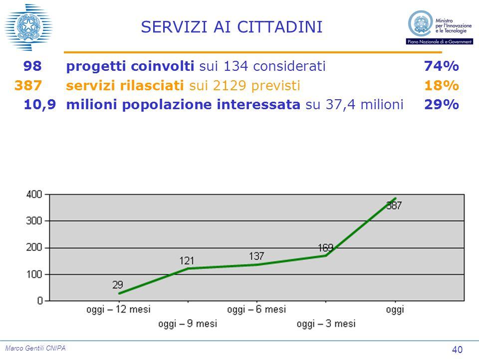 40 Marco Gentili CNIPA SERVIZI AI CITTADINI 98 progetti coinvolti sui 134 considerati74% 387 servizi rilasciati sui 2129 previsti18% 10,9milioni popolazione interessata su 37,4 milioni29%