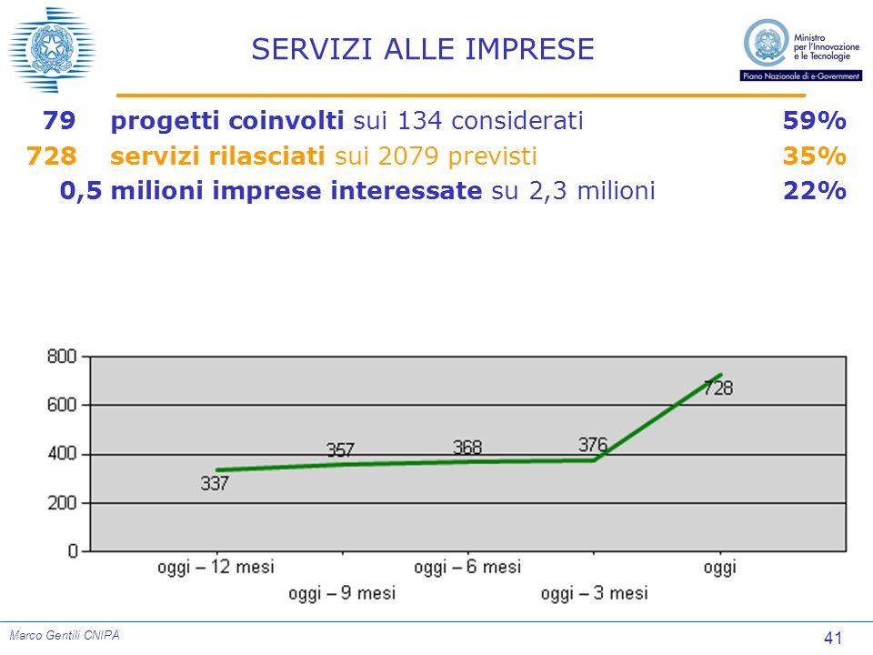 41 Marco Gentili CNIPA SERVIZI ALLE IMPRESE 79progetti coinvolti sui 134 considerati59% 728servizi rilasciati sui 2079 previsti35% 0,5milioni imprese interessate su 2,3 milioni22%